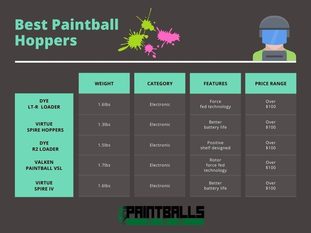 Top 5 Best paintball Hoppers